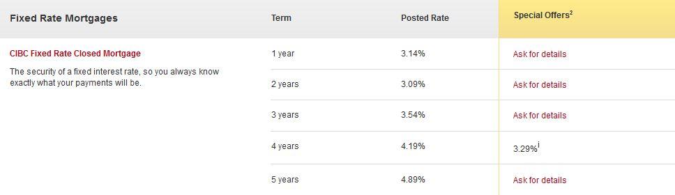 CIBC Rates